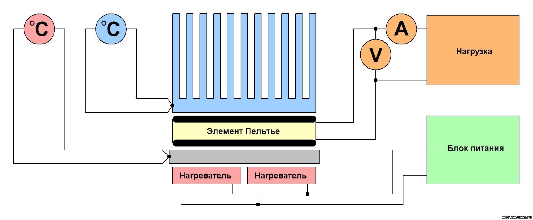 Схемы с элементами пельтье